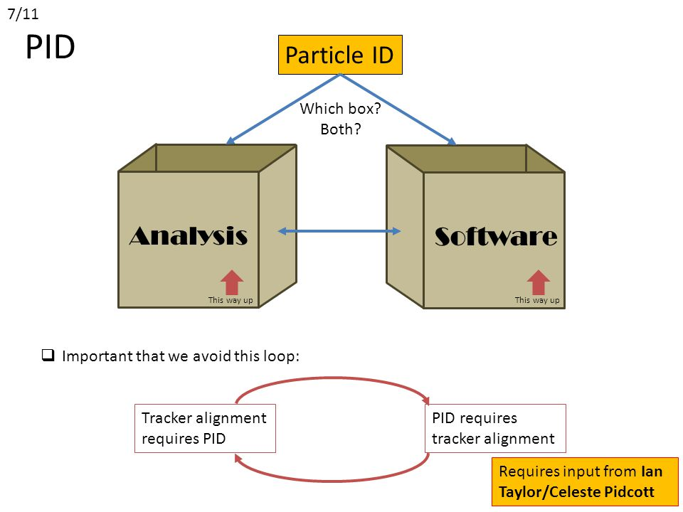 Analysis This way up Software This way up Particle ID Which box.