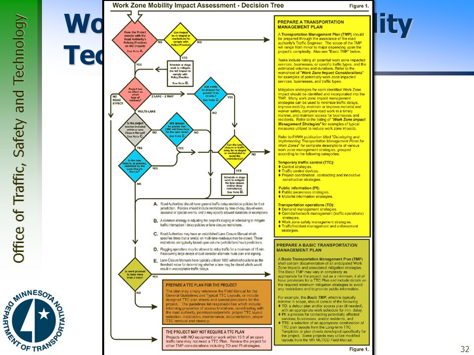 Office of Traffic, Safety and Technology Work Zone Safety Mobility Tech Memo 32