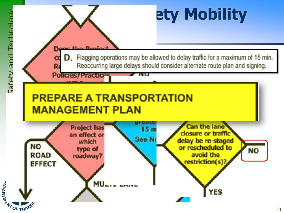 Office of Traffic, Safety and Technology Work Zone Safety Mobility Tech Memo 34