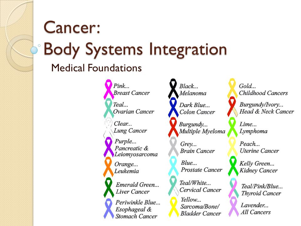 Cancer: Body Systems Integration Medical Foundations