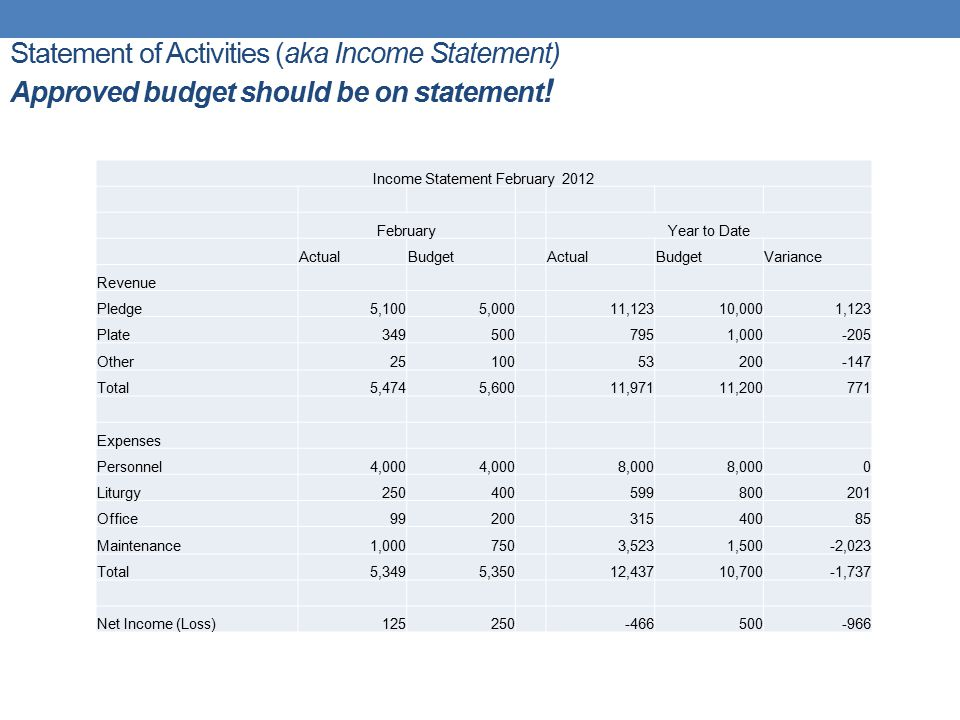 Statement of Activities (aka Income Statement) Approved budget should be on statement ! Income Statement February 2012 FebruaryYear to Date ActualBudg