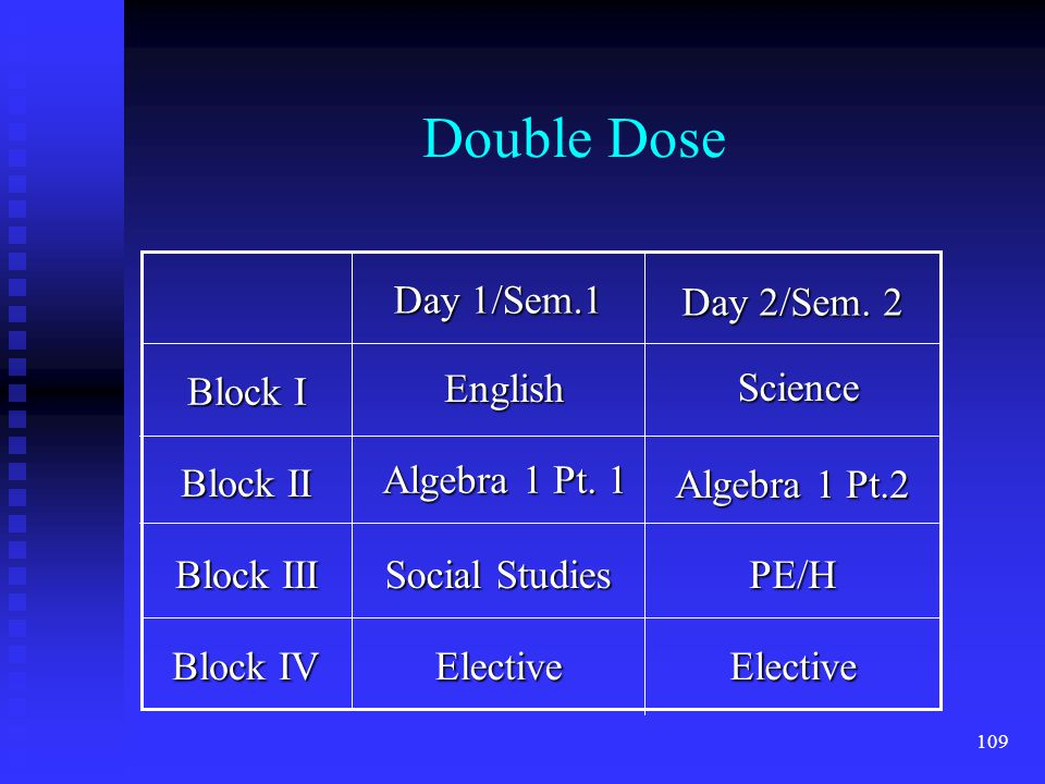 109 Double Dose Block IV Block III Block II Block I ElectiveElective PE/H Social Studies Day 2/Sem.