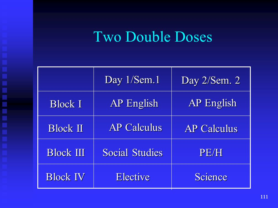 111 Two Double Doses Block IV Block III Block II Block I ScienceElective PE/H Social Studies Day 2/Sem.