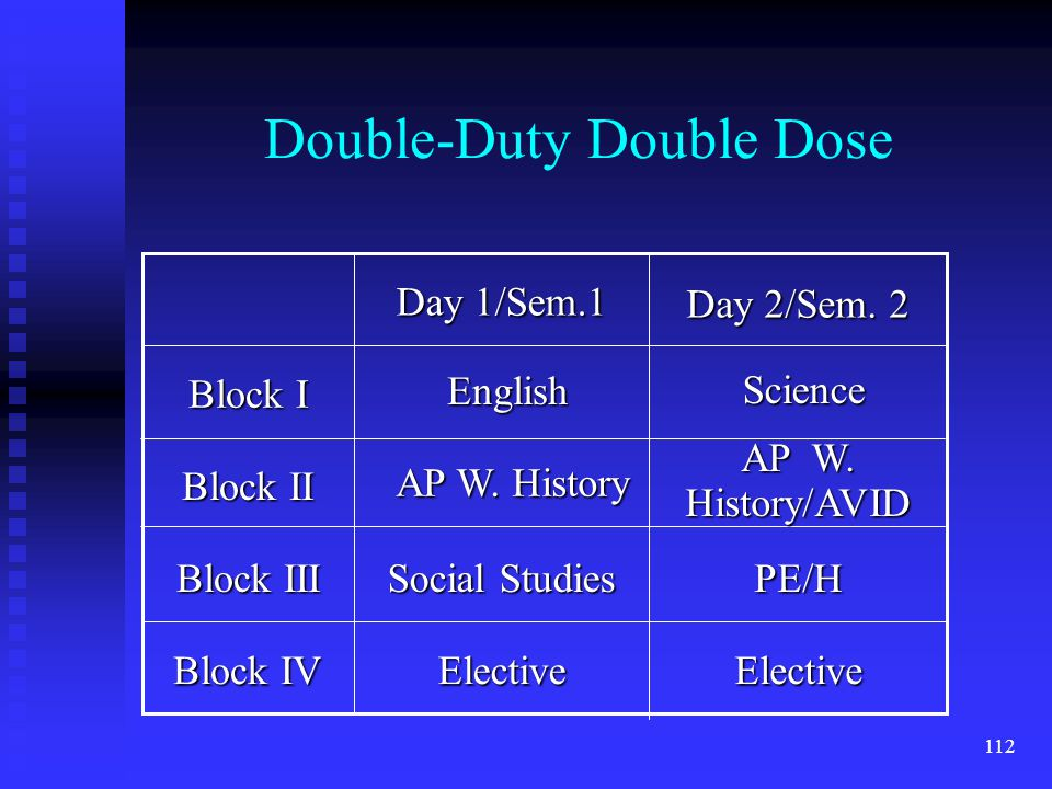 112 Double-Duty Double Dose Block IV Block III Block II Block I ElectiveElective PE/H Social Studies Day 2/Sem.