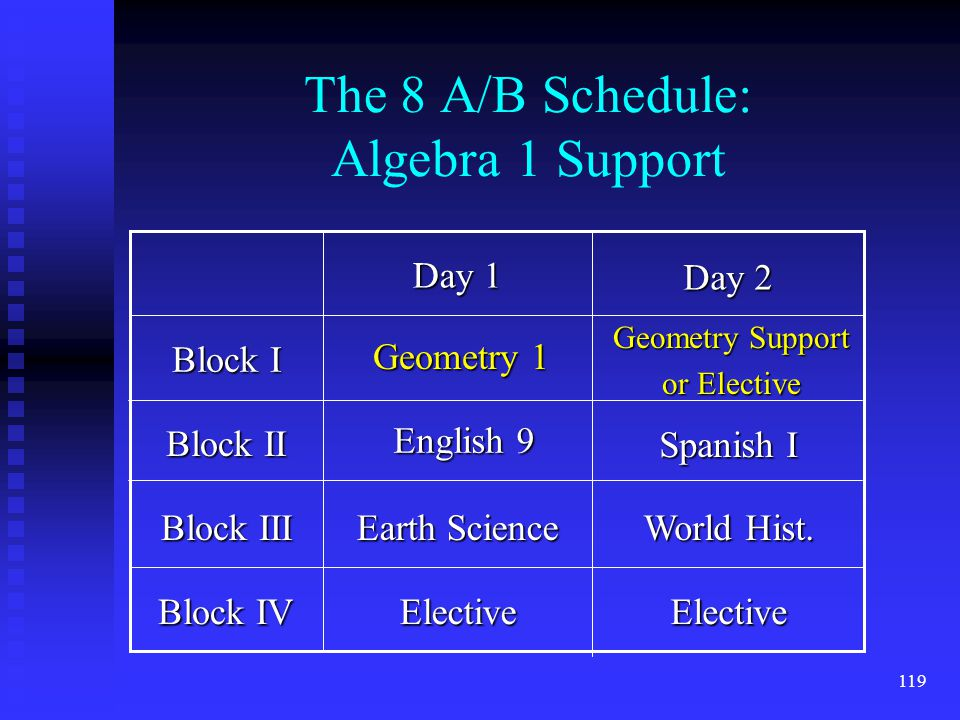 119 The 8 A/B Schedule: Algebra 1 Support Block IV Block III Block II Block I ElectiveElective World Hist.