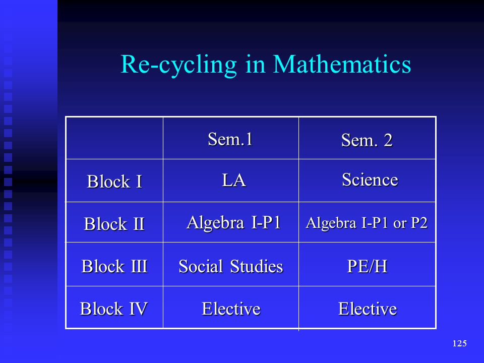 125 Re-cycling in Mathematics Block IV Block III Block II Block I ElectiveElective PE/H Social Studies Sem.