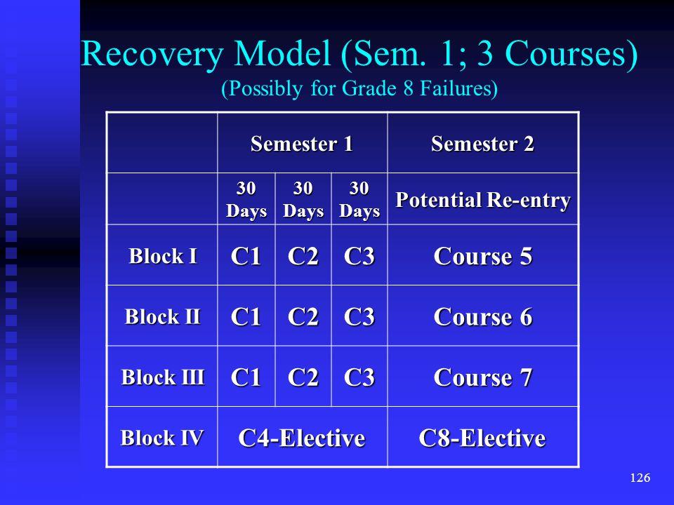 126 Recovery Model (Sem.
