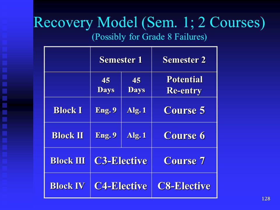 128 Recovery Model (Sem.
