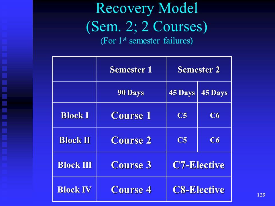 129 Recovery Model (Sem.