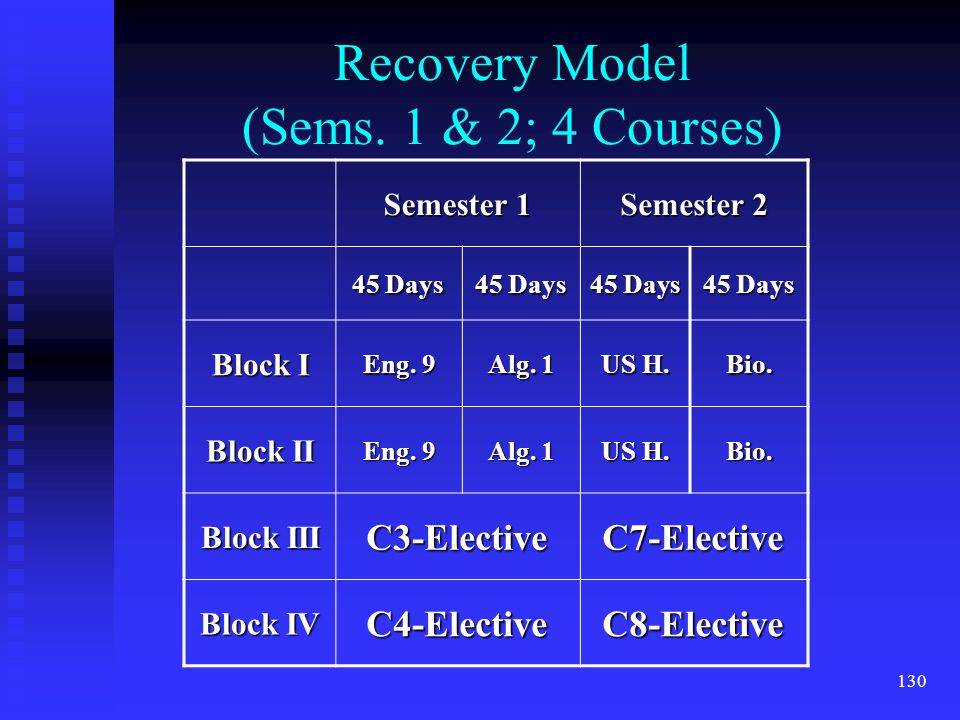130 Recovery Model (Sems. 1 & 2; 4 Courses) Semester 1 Semester 2 45 Days Block I Eng.