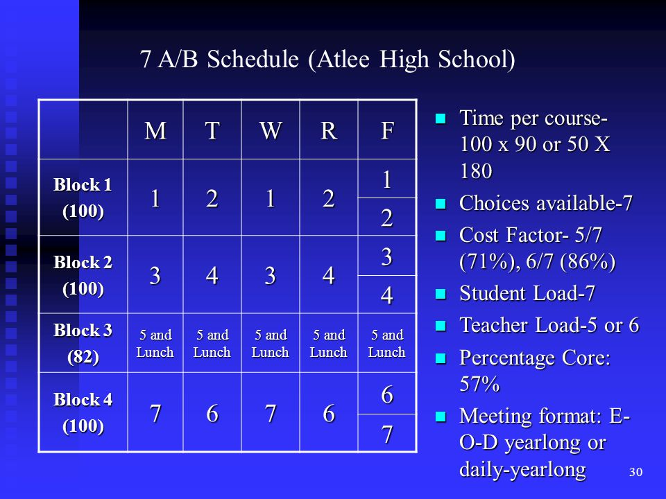 30 MTWRF Block 1 (100)1212 1 2 Block 2 (100)3434 3 4 Block 3 (82) 5 and Lunch Block 4 (100)7676 6 7 7 A/B Schedule (Atlee High School) n Time per course- 100 x 90 or 50 X 180 n Choices available-7 n Cost Factor- 5/7 (71%), 6/7 (86%) n Student Load-7 n Teacher Load-5 or 6 n Percentage Core: 57% n Meeting format: E- O-D yearlong or daily-yearlong