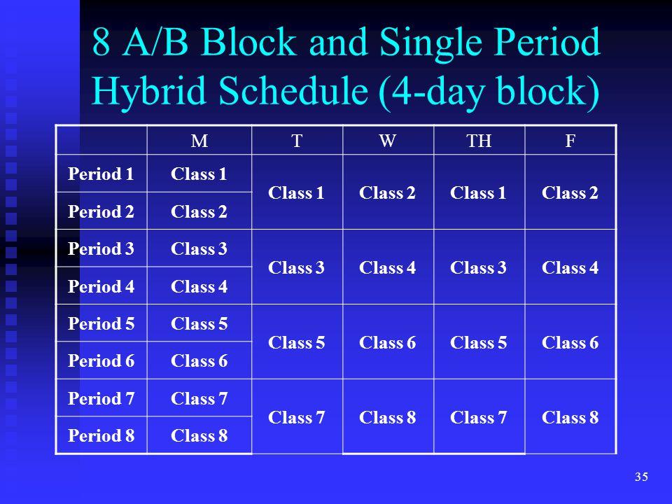 35 8 A/B Block and Single Period Hybrid Schedule (4-day block) MTWTHF Period 1Class 1 Class 2Class 1Class 2 Period 2Class 2 Period 3Class 3 Class 4Class 3Class 4 Period 4Class 4 Period 5Class 5 Class 6Class 5Class 6 Period 6Class 6 Period 7Class 7 Class 8Class 7Class 8 Period 8Class 8