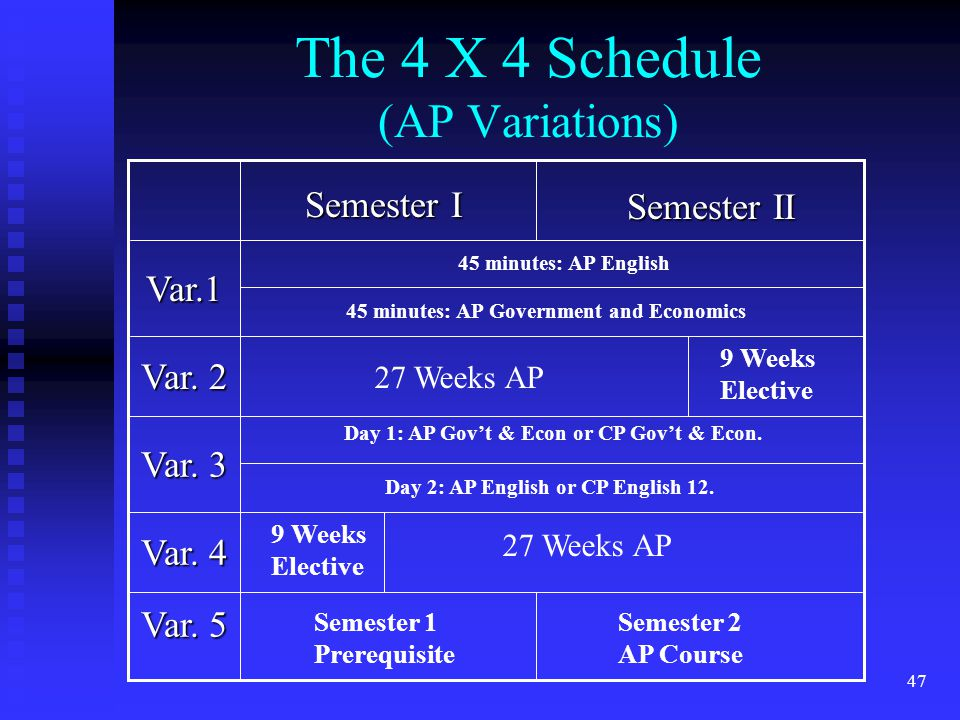 47 The 4 X 4 Schedule (AP Variations) Var. 4 Var.