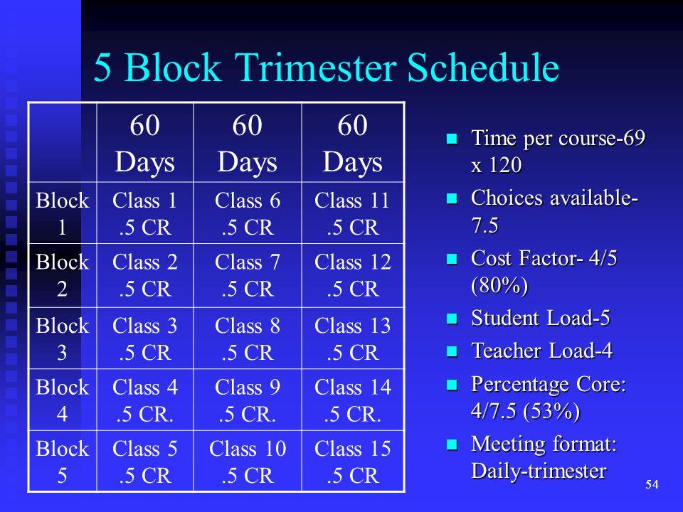 54 5 Block Trimester Schedule 60 Days Block 1 Class 1.5 CR Class 6.5 CR Class 11.5 CR Block 2 Class 2.5 CR Class 7.5 CR Class 12.5 CR Block 3 Class 3.5 CR Class 8.5 CR Class 13.5 CR Block 4 Class 4.5 CR.
