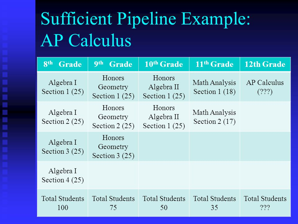 Sufficient Pipeline Example: AP Calculus 8 th Grade9 th Grade10 th Grade11 th Grade12th Grade Algebra I Section 1 (25) Honors Geometry Section 1 (25) Honors Algebra II Section 1 (25) Math Analysis Section 1 (18) AP Calculus ( ) Algebra I Section 2 (25) Honors Geometry Section 2 (25) Honors Algebra II Section 1 (25) Math Analysis Section 2 (17) Algebra I Section 3 (25) Honors Geometry Section 3 (25) Algebra I Section 4 (25) Total Students 100 Total Students 75 Total Students 50 Total Students 35 Total Students