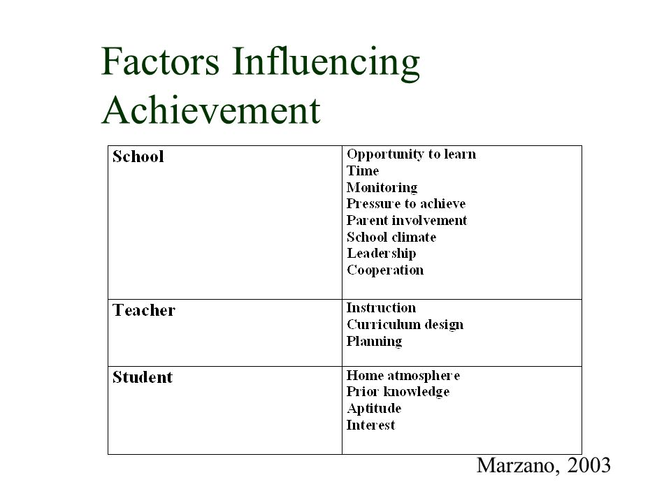 Factors Influencing Achievement Marzano, 2003