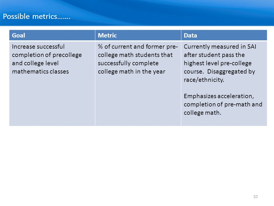 10 Possible metrics……. GoalMetricData Increase successful completion of precollege and college level mathematics classes % of current and former pre-