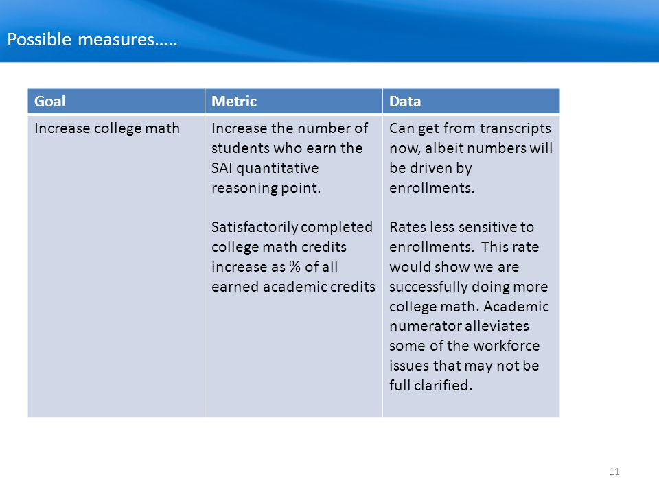 11 Possible measures….. GoalMetricData Increase college mathIncrease the number of students who earn the SAI quantitative reasoning point. Satisfactor