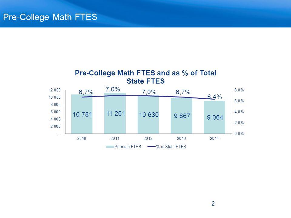 2 Pre-College Math FTES