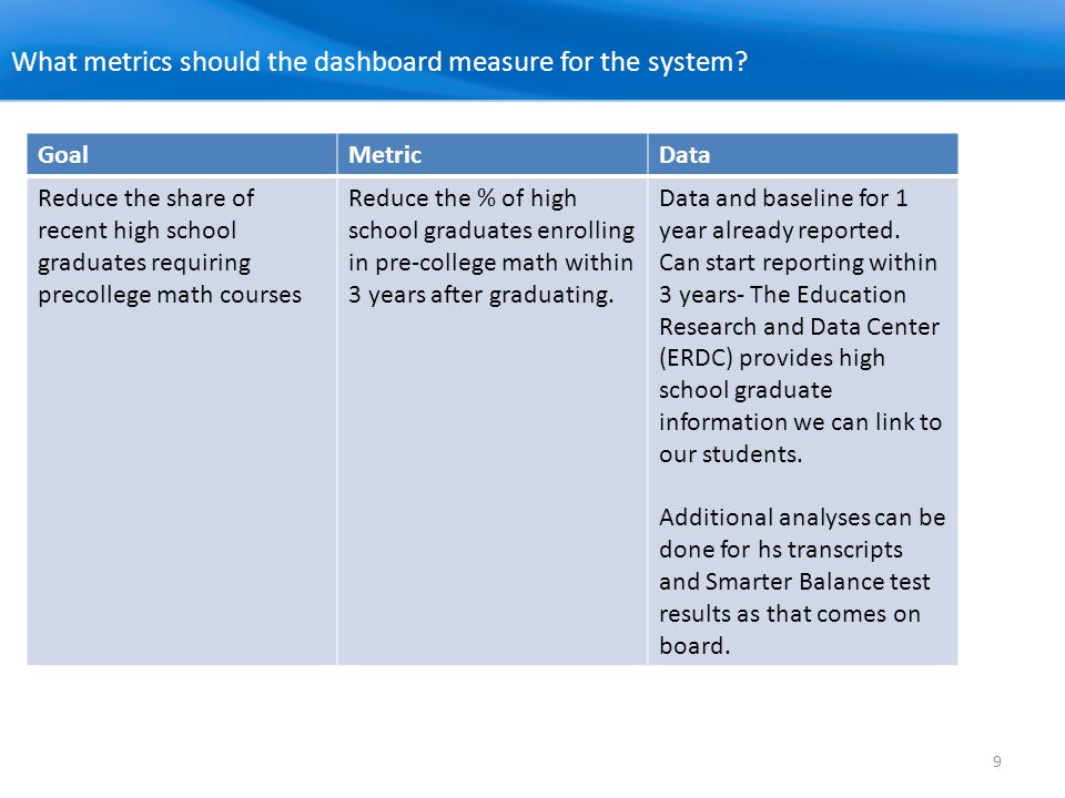 9 What metrics should the dashboard measure for the system? GoalMetricData Reduce the share of recent high school graduates requiring precollege math