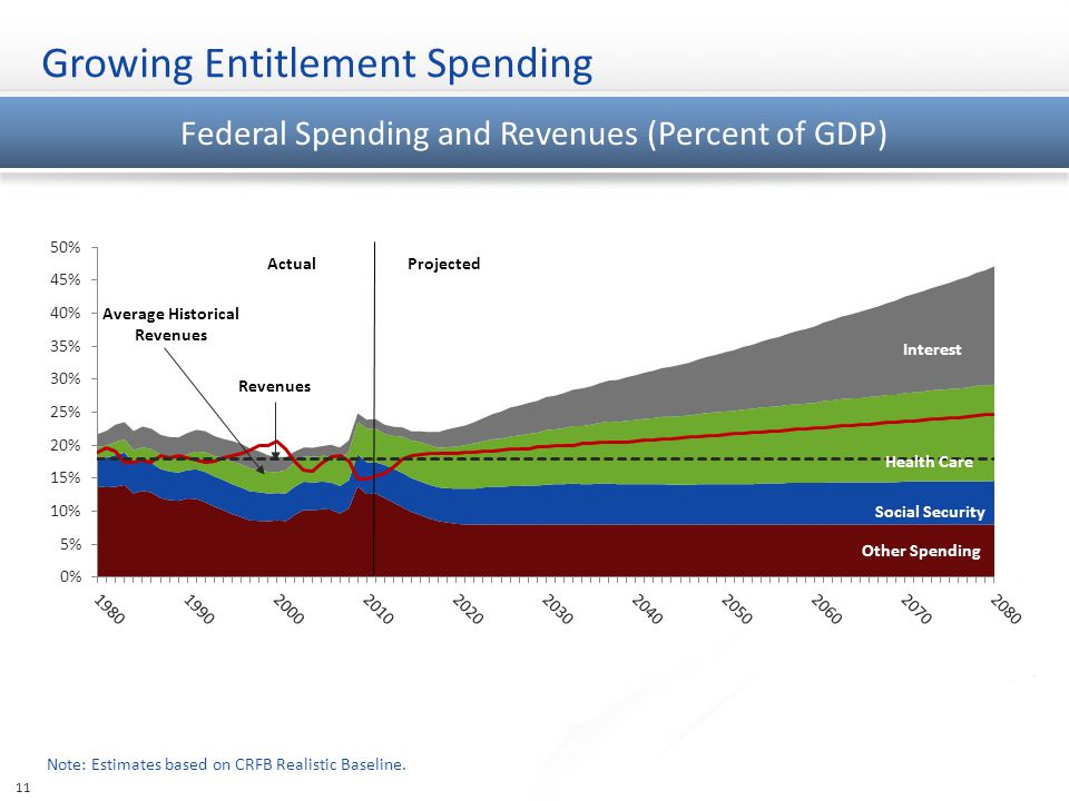 Federal Spending and Revenues (Percent of GDP) Growing Entitlement Spending Note: Estimates based on CRFB Realistic Baseline.
