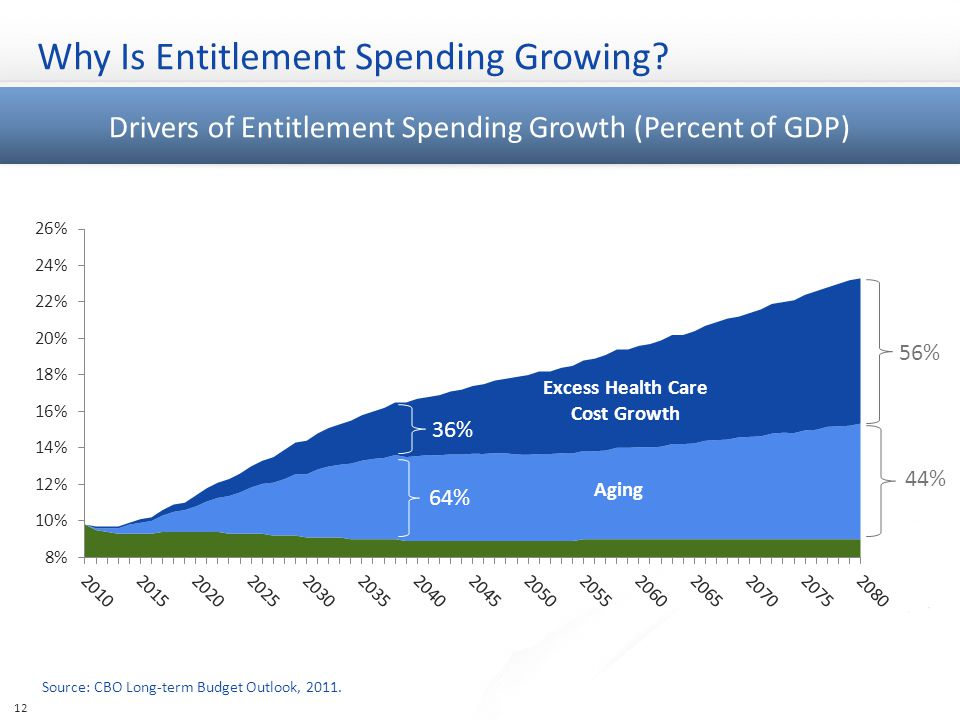 Why Is Entitlement Spending Growing.