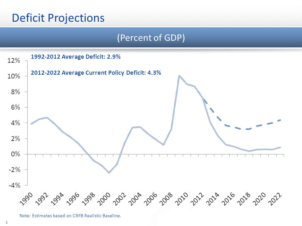 Deficit Projections Note: Estimates based on CRFB Realistic Baseline.