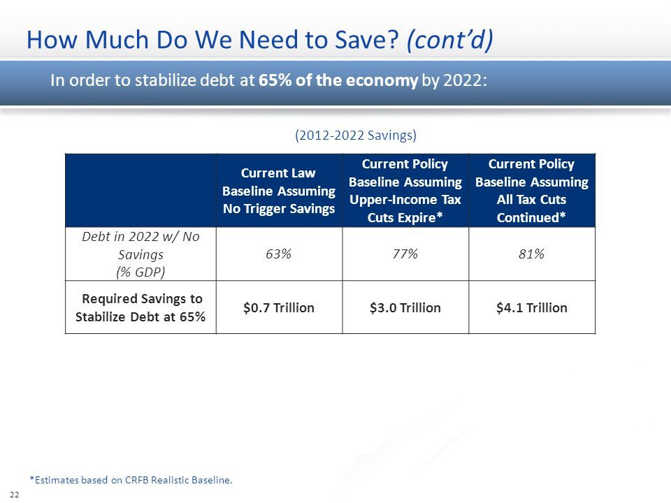 How Much Do We Need to Save. (cont'd) *Estimates based on CRFB Realistic Baseline.