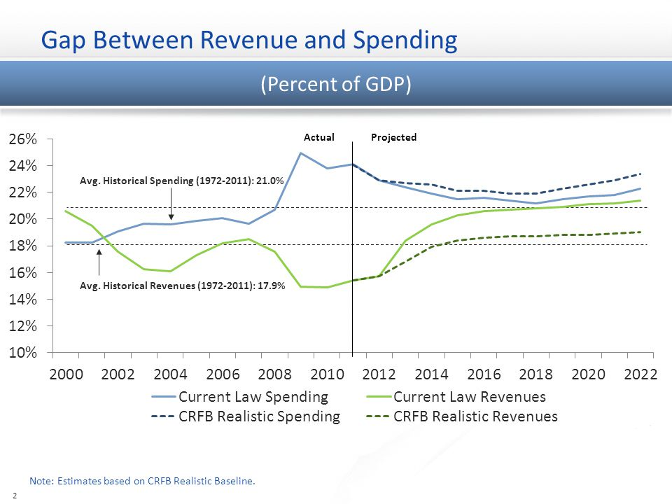 Surpluses Turning Into Growing Deficits… Spending and Revenues (Billions of Dollars) 3 Source: Congressional Budget Office, Alternative Fiscal Scenario What Debt Is Likely to Reach $2.0T $2.4T $4.6T $1.4T $860B $5.1T $1.1T $220B $3.3T $236B $233B $1.6T 2000 2012 2022 Interest Costs Will Reach $1 Trillion By 2024