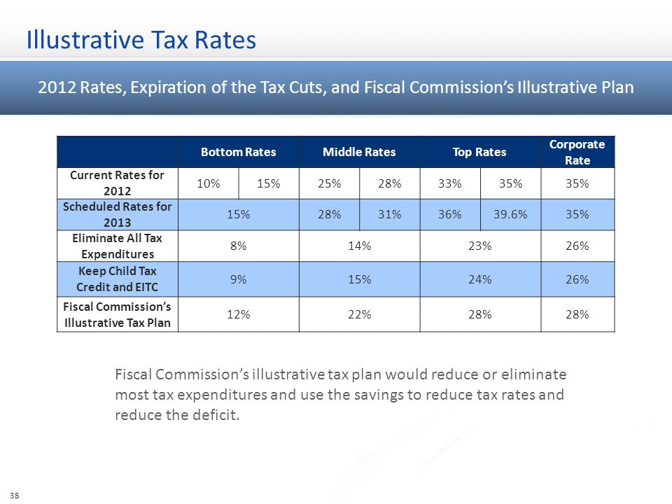 Illustrative Tax Rates 38 Bottom RatesMiddle RatesTop Rates Corporate Rate Current Rates for 2012 10%15%25%28%33%35% Scheduled Rates for 2013 15%28%31%36%39.6%35% Eliminate All Tax Expenditures 8%14%23%26% Keep Child Tax Credit and EITC 9%15%24%26% Fiscal Commission's Illustrative Tax Plan 12%22%28% 2012 Rates, Expiration of the Tax Cuts, and Fiscal Commission's Illustrative Plan Fiscal Commission's illustrative tax plan would reduce or eliminate most tax expenditures and use the savings to reduce tax rates and reduce the deficit.
