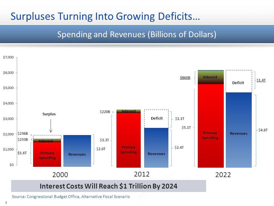 Components of Revenue and Spending Revenues and FinancingOutlays Total Outlays = $3.563 Trillion 2012 4 Total Revenues = $2.435 Trillion Total Financing = $3.563 Trillion