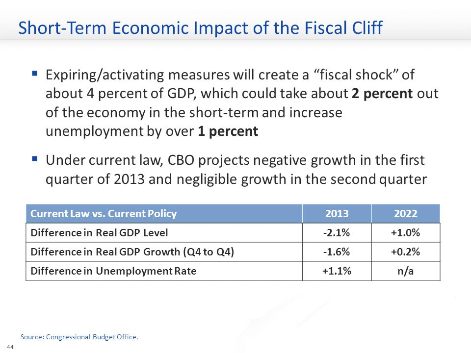 Short-Term Economic Impact of the Fiscal Cliff  Expiring/activating measures will create a fiscal shock of about 4 percent of GDP, which could take about 2 percent out of the economy in the short-term and increase unemployment by over 1 percent  Under current law, CBO projects negative growth in the first quarter of 2013 and negligible growth in the second quarter 44 Current Law vs.