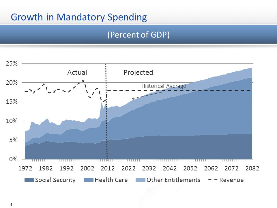Growth in Mandatory Spending 6 (Percent of GDP)