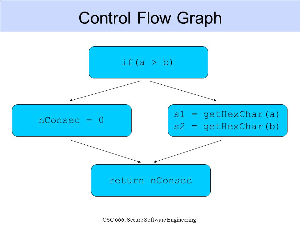CSC 666: Secure Software Engineering Control Flow Graph nConsec = 0 s1 = getHexChar(a) s2 = getHexChar(b) return nConsec if(a > b)