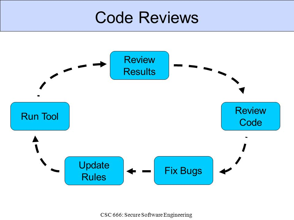 CSC 666: Secure Software Engineering Code Reviews Review Code Run Tool Review Results Fix Bugs Update Rules
