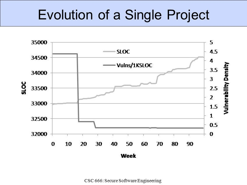 CSC 666: Secure Software Engineering Evolution of a Single Project