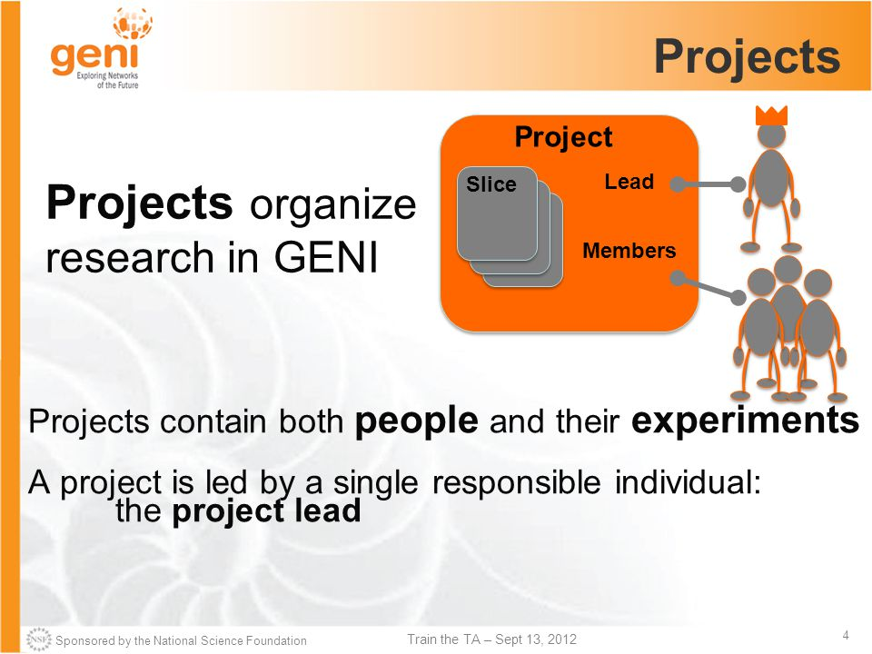 Sponsored by the National Science Foundation 4 Train the TA – Sept 13, 2012 Projects Projects organize research in GENI Projects contain both people and their experiments A project is led by a single responsible individual: the project lead Project Lead Members Slice