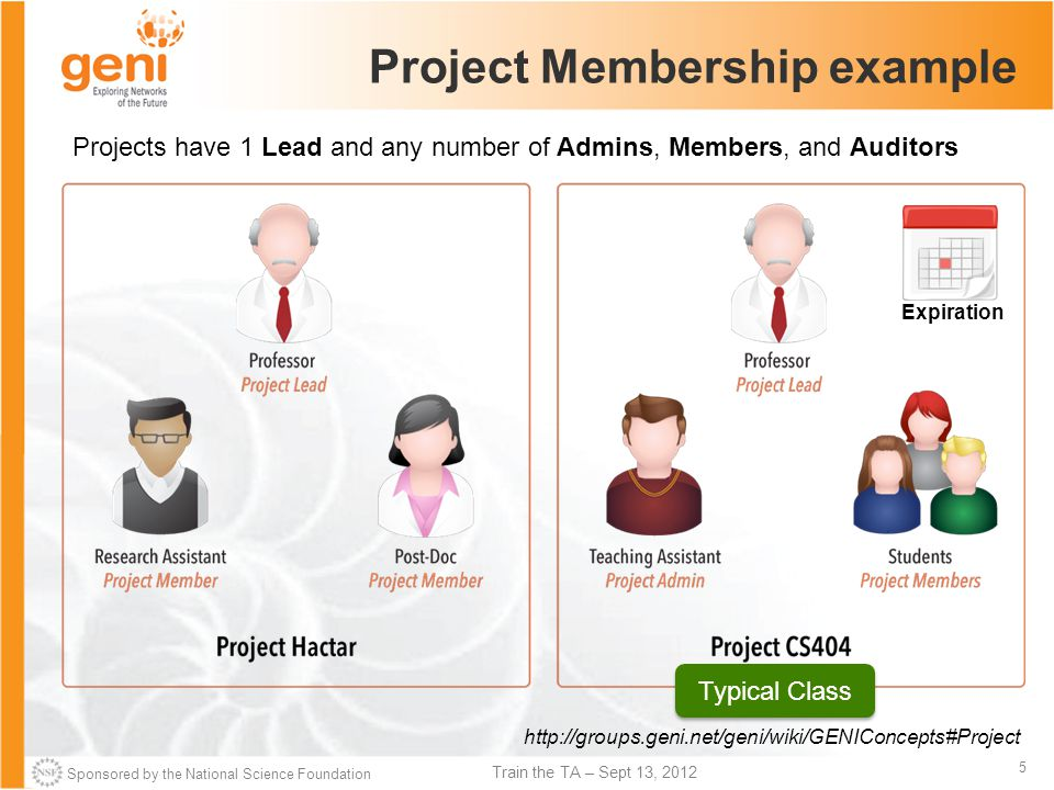 Sponsored by the National Science Foundation 5 Train the TA – Sept 13, 2012 Project Membership example Projects have 1 Lead and any number of Admins, Members, and Auditors http://groups.geni.net/geni/wiki/GENIConcepts#Project Typical Class Expiration