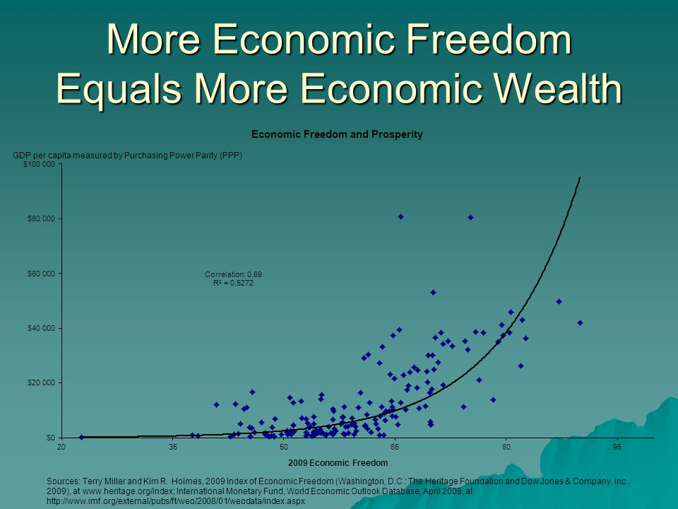 More Economic Freedom Equals More Economic Wealth
