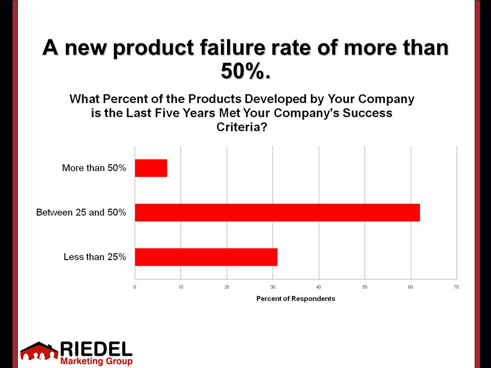 A new product failure rate of more than 50%.