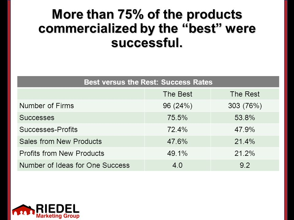 More than 75% of the products commercialized by the best were successful.