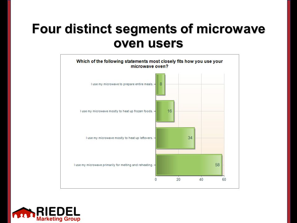Four distinct segments of microwave oven users