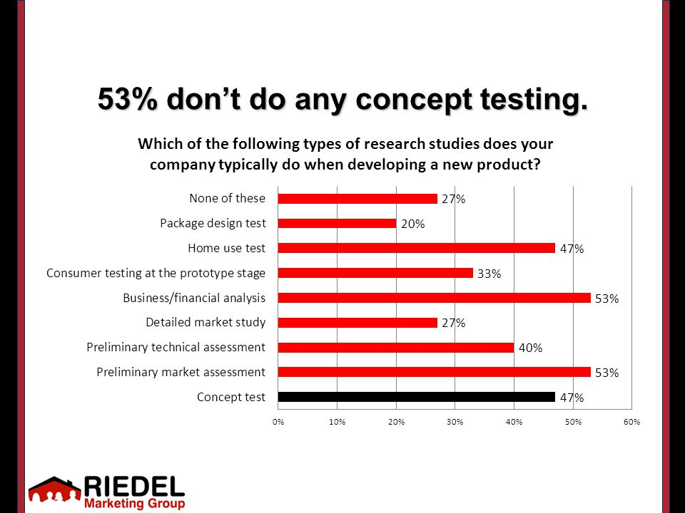 53% don't do any concept testing.