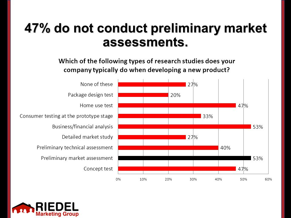 73% don't do detailed market studies.