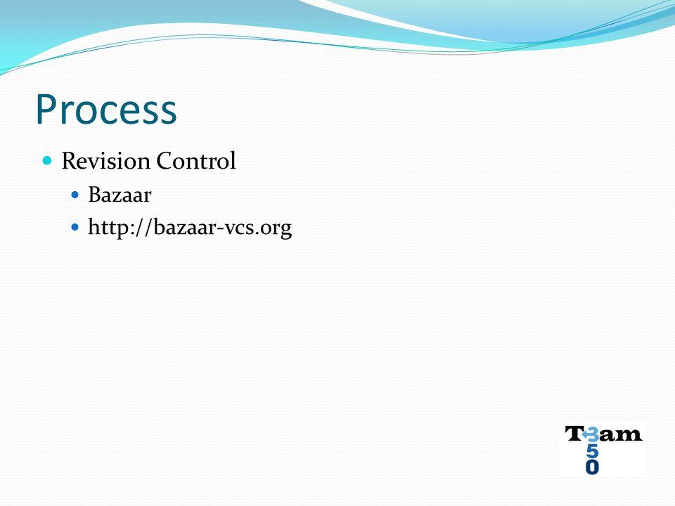 Process Revision Control Bazaar http://bazaar-vcs.org