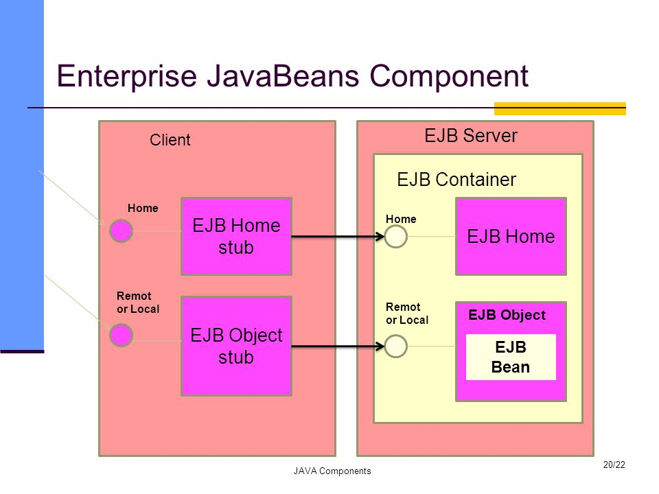 Enterprise JavaBeans Component JAVA Components 20/22 EJB Server EJB Container EJB Home EJB Object EJB Bean EJB Home stub EJB Object stub Home Remot or