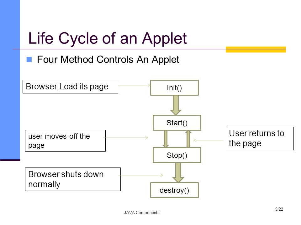 Life Cycle of an Applet Four Method Controls An Applet JAVA Components 9/22 Init() Start() Stop() destroy() Browser,Load its page user moves off the p