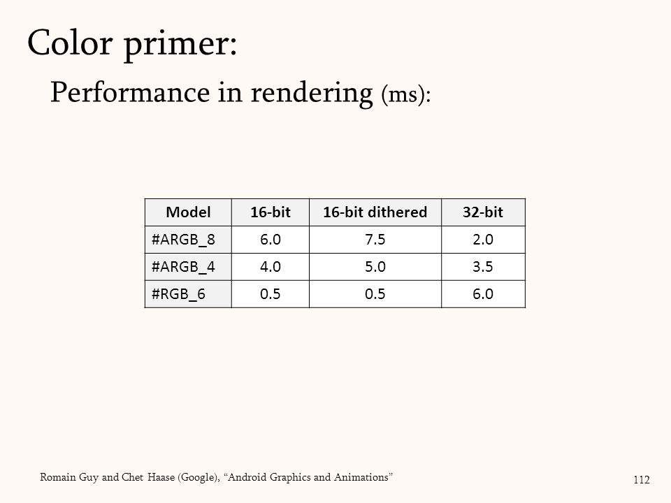 Performance in rendering (ms): Color primer: 112 Model16-bit16-bit dithered32-bit #ARGB_86.07.52.0 #ARGB_44.05.03.5 #RGB_60.5 6.0 Romain Guy and Chet Haase (Google), Android Graphics and Animations