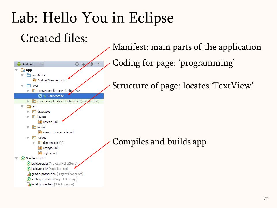 Created files: 77 Structure of page: locates 'TextView' Coding for page: 'programming' Manifest: main parts of the application Compiles and builds app Lab: Hello You in Eclipse
