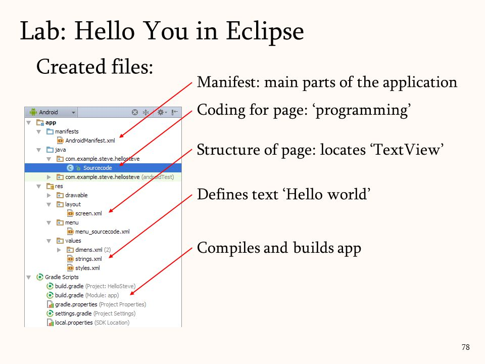 Created files: 78 Structure of page: locates 'TextView' Coding for page: 'programming' Manifest: main parts of the application Compiles and builds app Defines text 'Hello world' Lab: Hello You in Eclipse